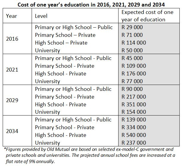 Education costs table