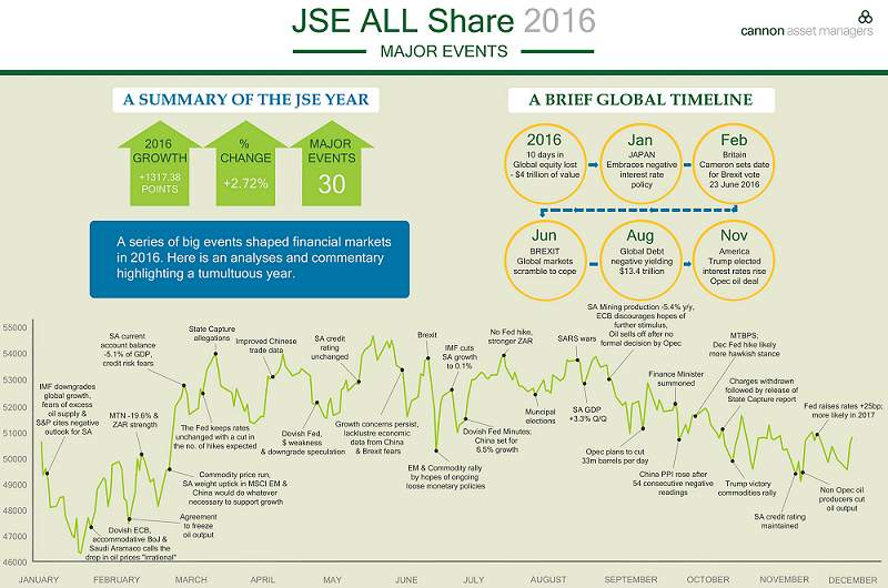A summary of the JSE in 2016