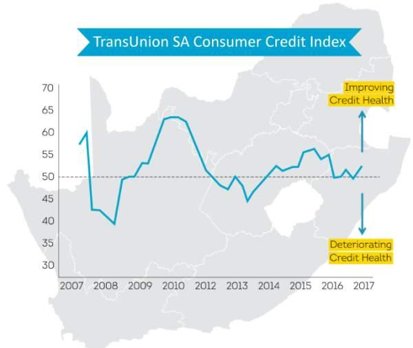 TransUnion CCI graph