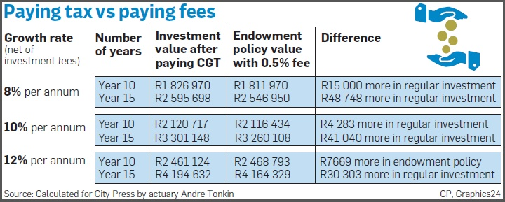 Table showing how the tax benefit is eroded by the impact of fees