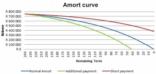 Amort curve
