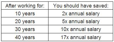 table retirement calculator