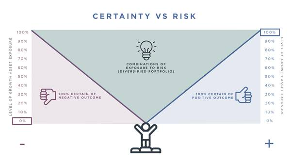 certainty vs risk