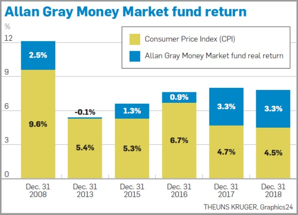 Allan Gray Money Market Fund Return