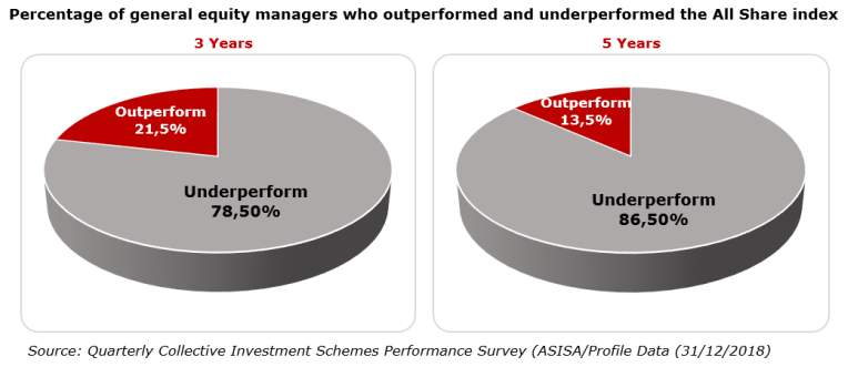 Percentage of general equity managers who outperformed and underperformed