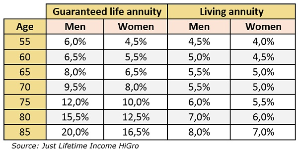 Guaranteed life annuity vs living annuity percentage drawdowns