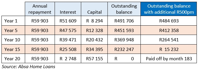 Home loan debt repayments table