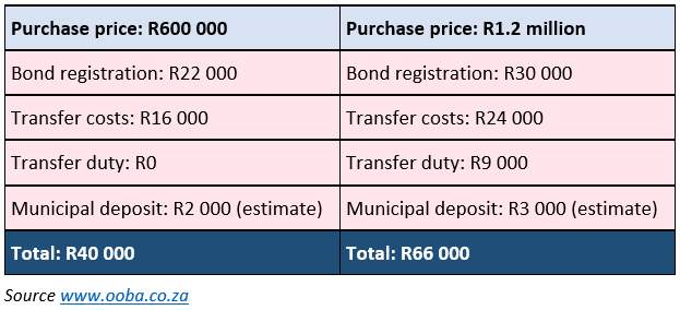 Property purchasing costs
