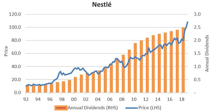 Nestle: dividend growth drives capital growth