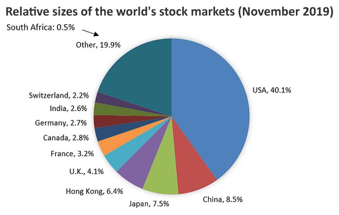 Relative sizes of the world's stock markets (November 2019)