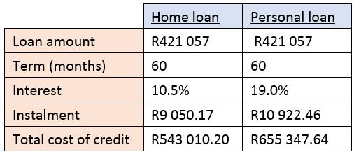 table home loan v personal loan 1