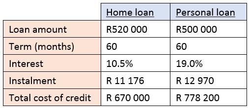 table home loan v personal loan 2