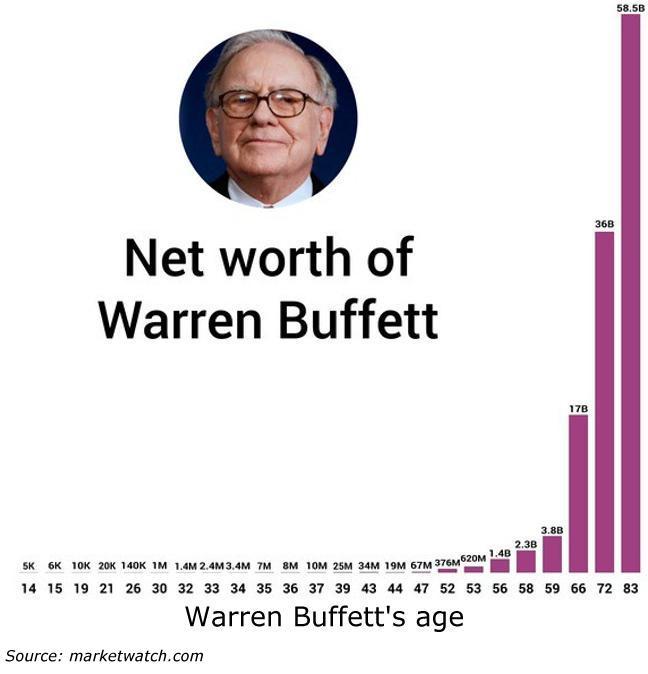 Warren Buffet net worth graph