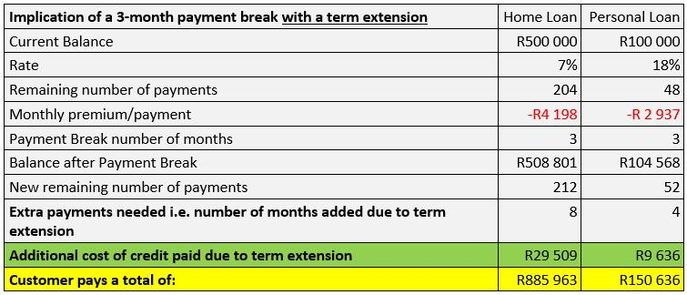 Implication of a 3-month payment break with a term extension