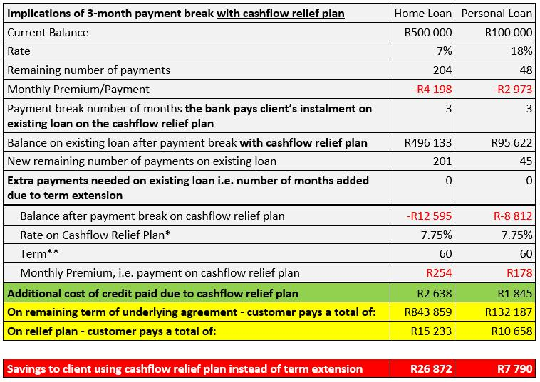 Implications of 3-month payment break with cashflow relief plan
