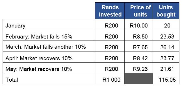 How rand-cost averaging works