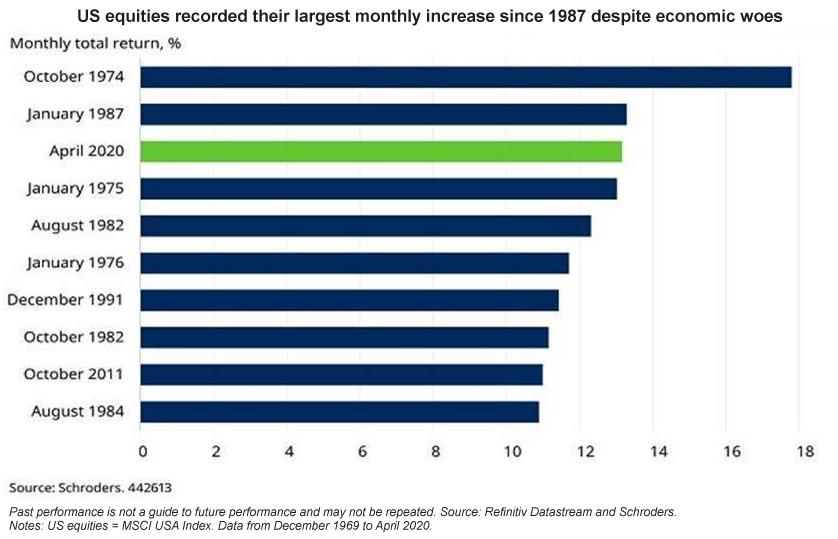 US equities recorded their largest monthly increase since 1987 despite economic woes