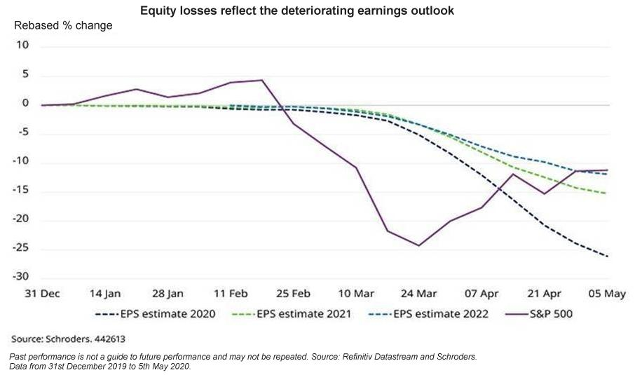 Equity losses reflect the deteriorating earnings outlook