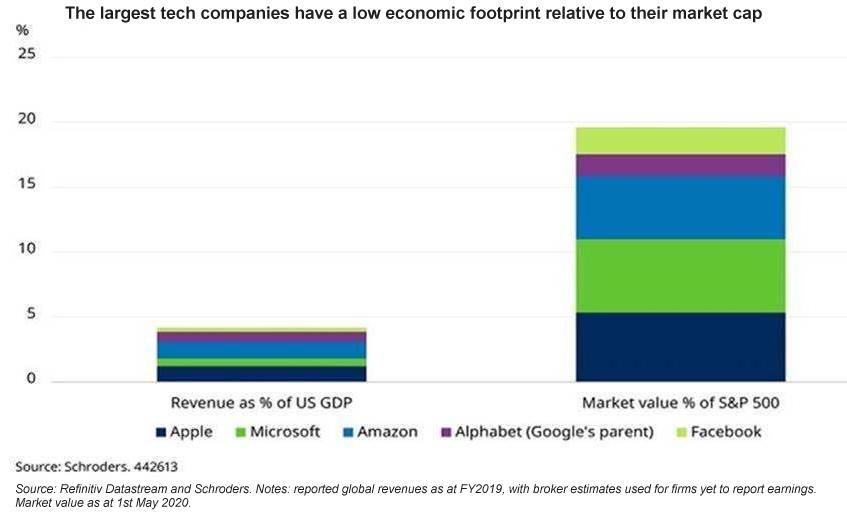 The largest tech companies have a low economic footprint relative to their market cap