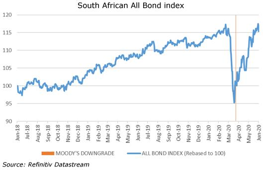 South African All Bond index