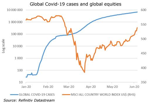 Global Covid-19 cases and global equities