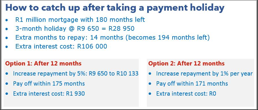 Debt payment holiday calculation