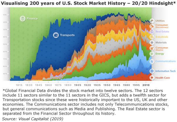 Visualising 200 years of U.S. Stock Market History