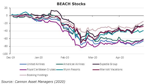 BEACH Stocks