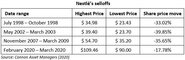Nestle selloffs