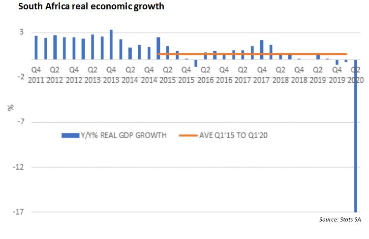 South Africa real economic growth