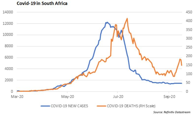 Covid-19 in South Africa