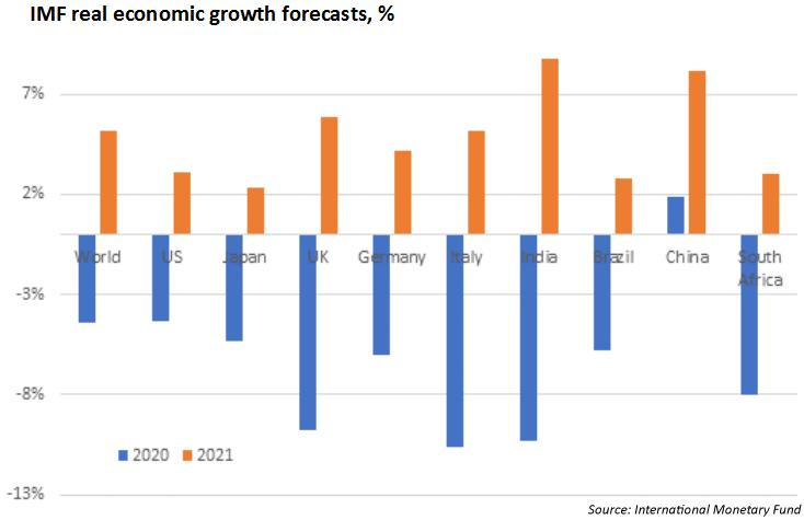 IMF real economic growth forecasts
