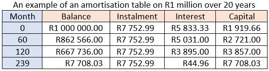 An example of an amortisation table on R1 million over 20 years