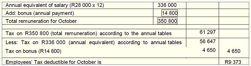 SARS table: tax on your bonus