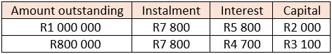Table interest and capital portions of repayment