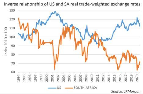 Inverse relationship of US and SA real trade-weighted exchange rates