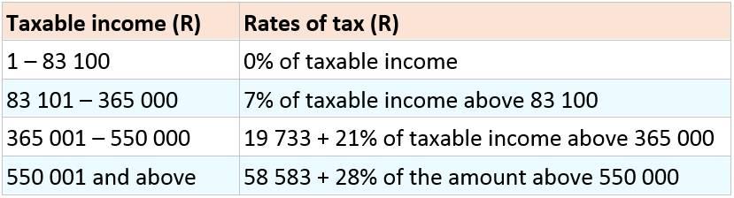 SBC tax tables
