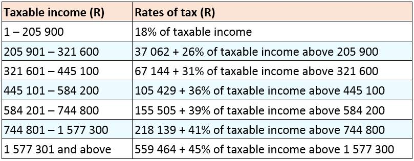 Individual income tax table