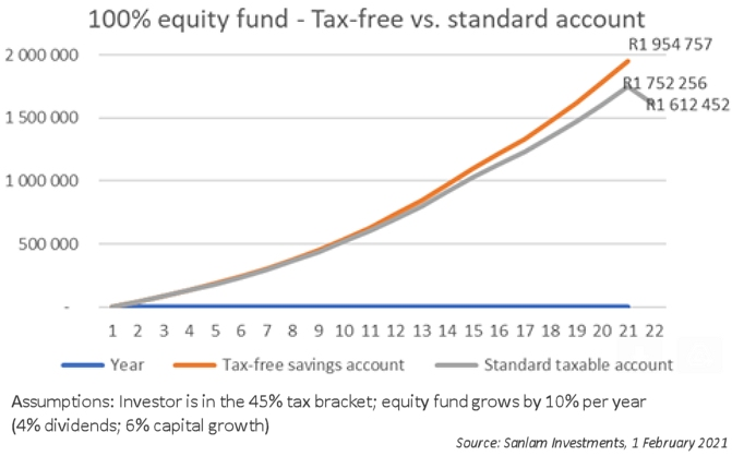 Tax saved by an equity investor in a TFSA