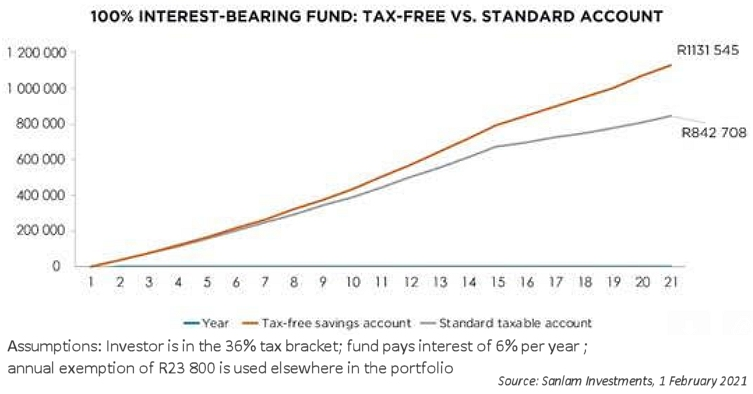 Figure 2: Tax saved by a money market investor in a TFSA