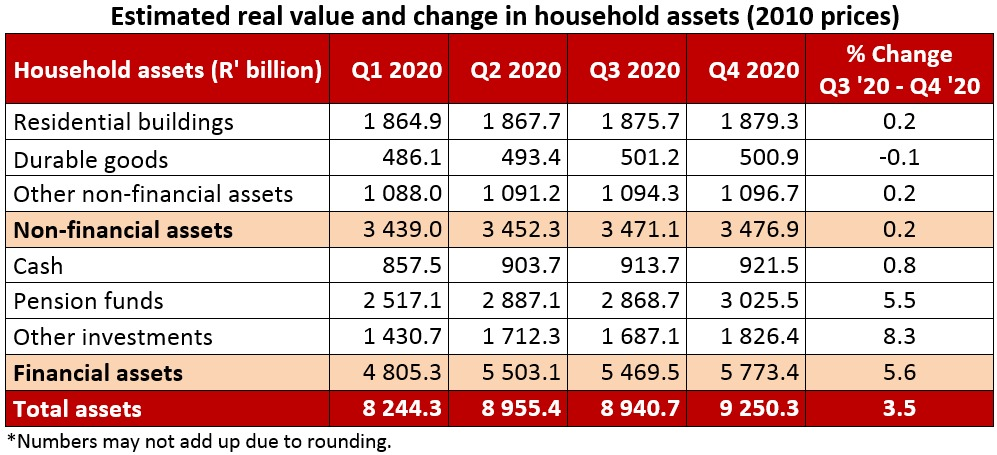 Estimated real value and change in household assets (2010 prices)