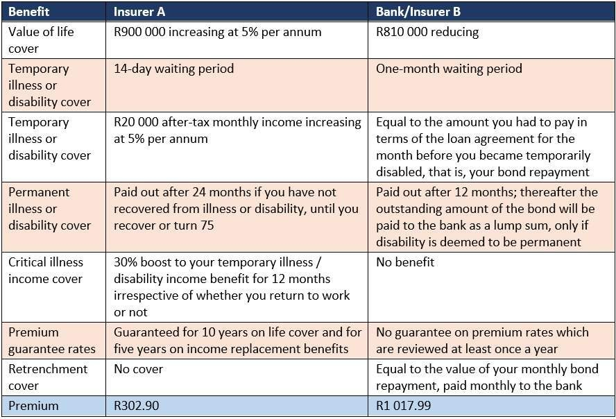 Comparing the cost of home loan insurance