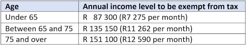 SARS tax thresholds